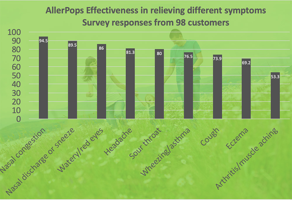 Customers say AllerPops work greatly in relieving their allergies symptoms.